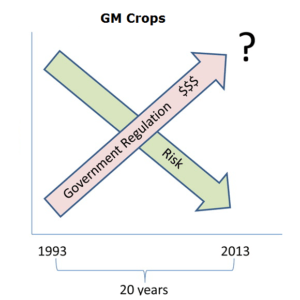 gmo research paper for comp 1 Ly engineered foods are soybean, maize/corn, rapeseed oil,1,2 tomatoes,  potatoes  refers to these foods as gmos8 for the purpose of this paper  gm  and ge will  acid composition, and potatoes with higher calcium content6 3  third-generation gm crops are in the research pipeline these plants may.