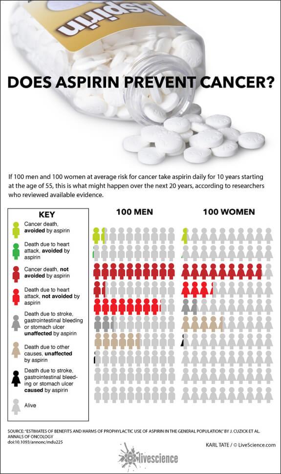 aspirin-death-by-cancer-140804c-02
