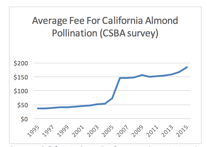 Source: California State Beekeepers Association Annual Pollination Surveys